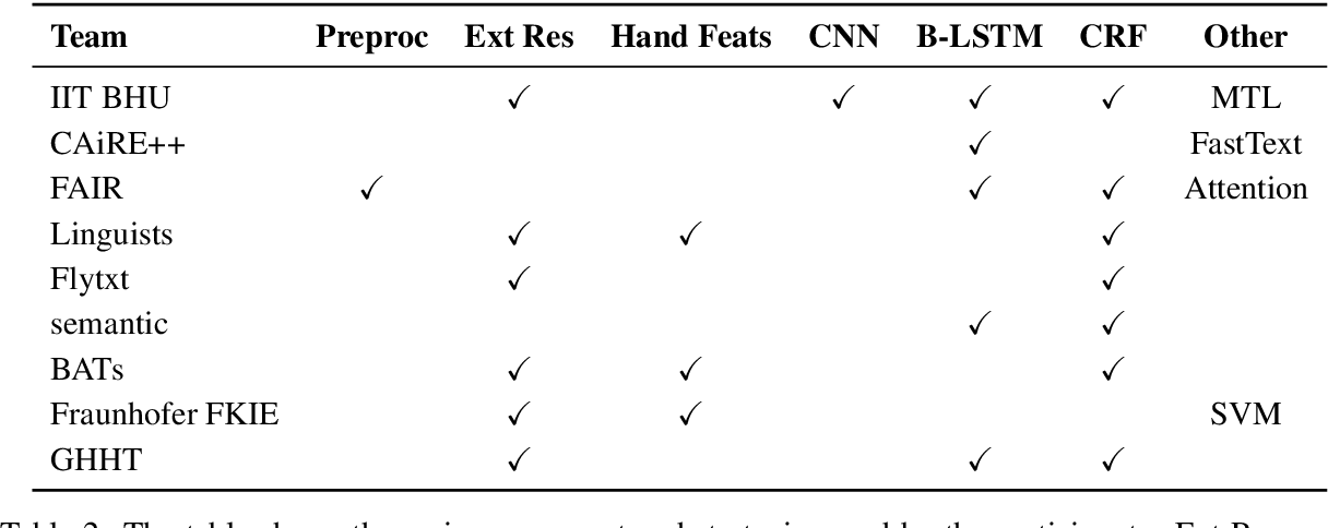 Figure 4 for Named Entity Recognition on Code-Switched Data: Overview of the CALCS 2018 Shared Task