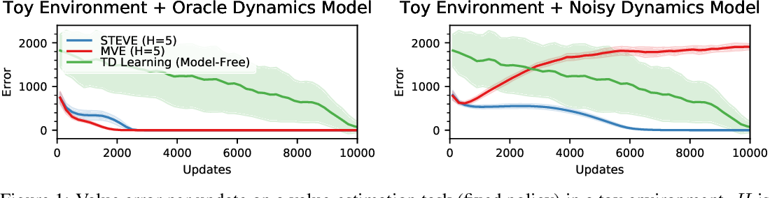 Figure 1 for Sample-Efficient Reinforcement Learning with Stochastic Ensemble Value Expansion