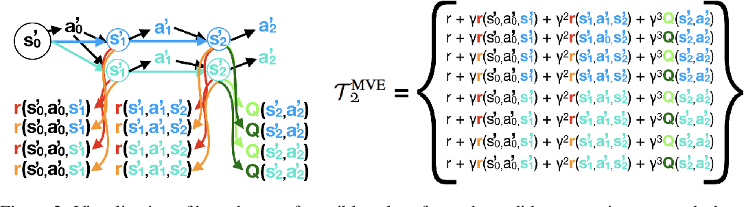 Figure 2 for Sample-Efficient Reinforcement Learning with Stochastic Ensemble Value Expansion