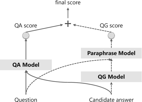 Figure 4 for Knowledge Based Machine Reading Comprehension