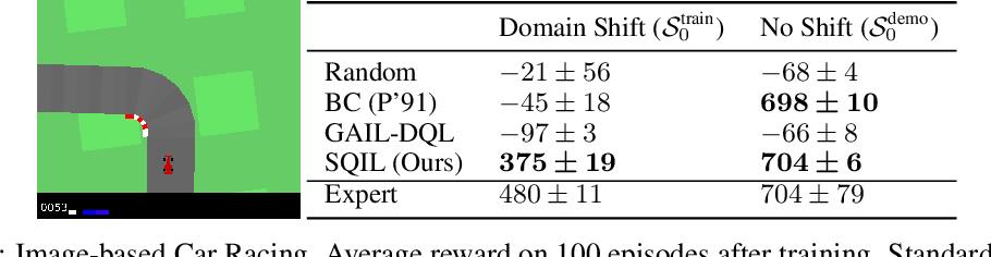 Figure 1 for SQIL: Imitation Learning via Regularized Behavioral Cloning