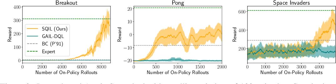 Figure 2 for SQIL: Imitation Learning via Regularized Behavioral Cloning