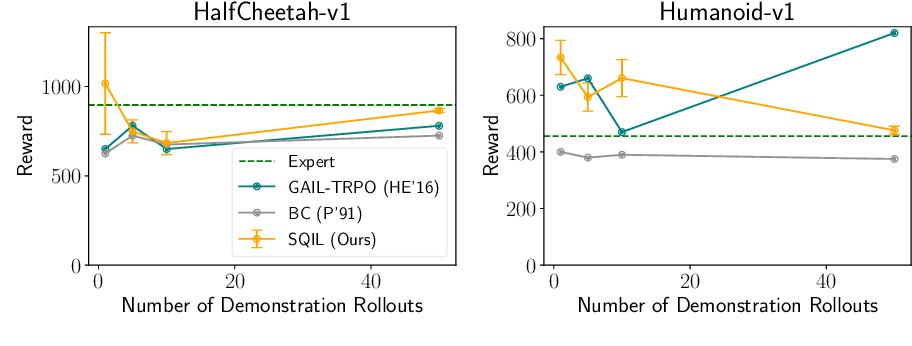 Figure 3 for SQIL: Imitation Learning via Regularized Behavioral Cloning
