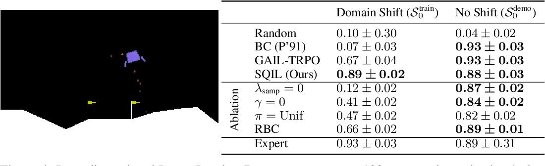 Figure 4 for SQIL: Imitation Learning via Regularized Behavioral Cloning