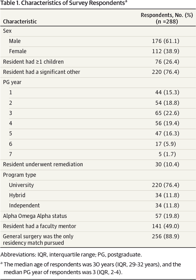 Table 1 from Factors associated with general surgery