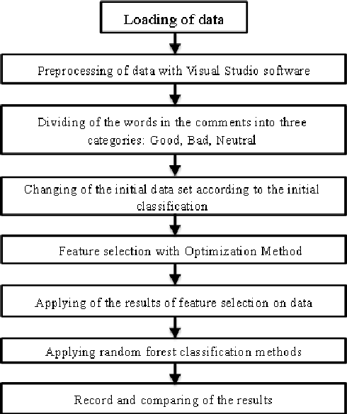 Figure 1 for A Scalable Feature Selection and Opinion Miner Using Whale Optimization Algorithm