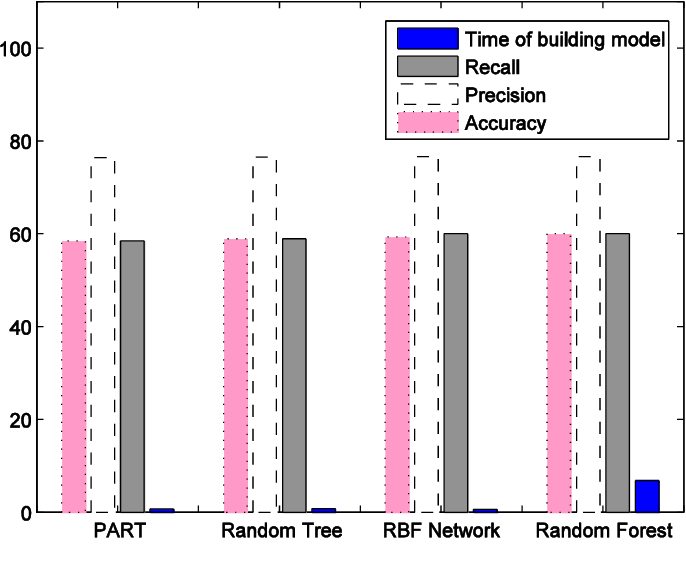 Figure 2 for A Scalable Feature Selection and Opinion Miner Using Whale Optimization Algorithm