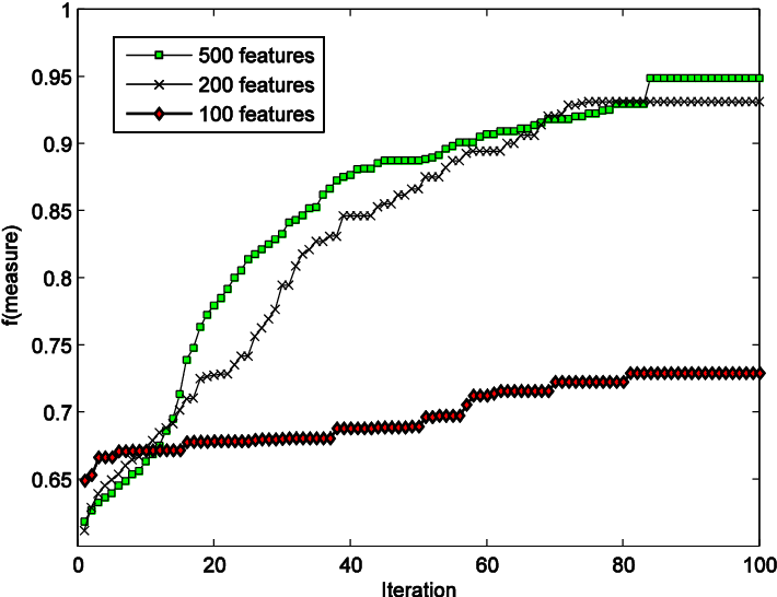 Figure 4 for A Scalable Feature Selection and Opinion Miner Using Whale Optimization Algorithm