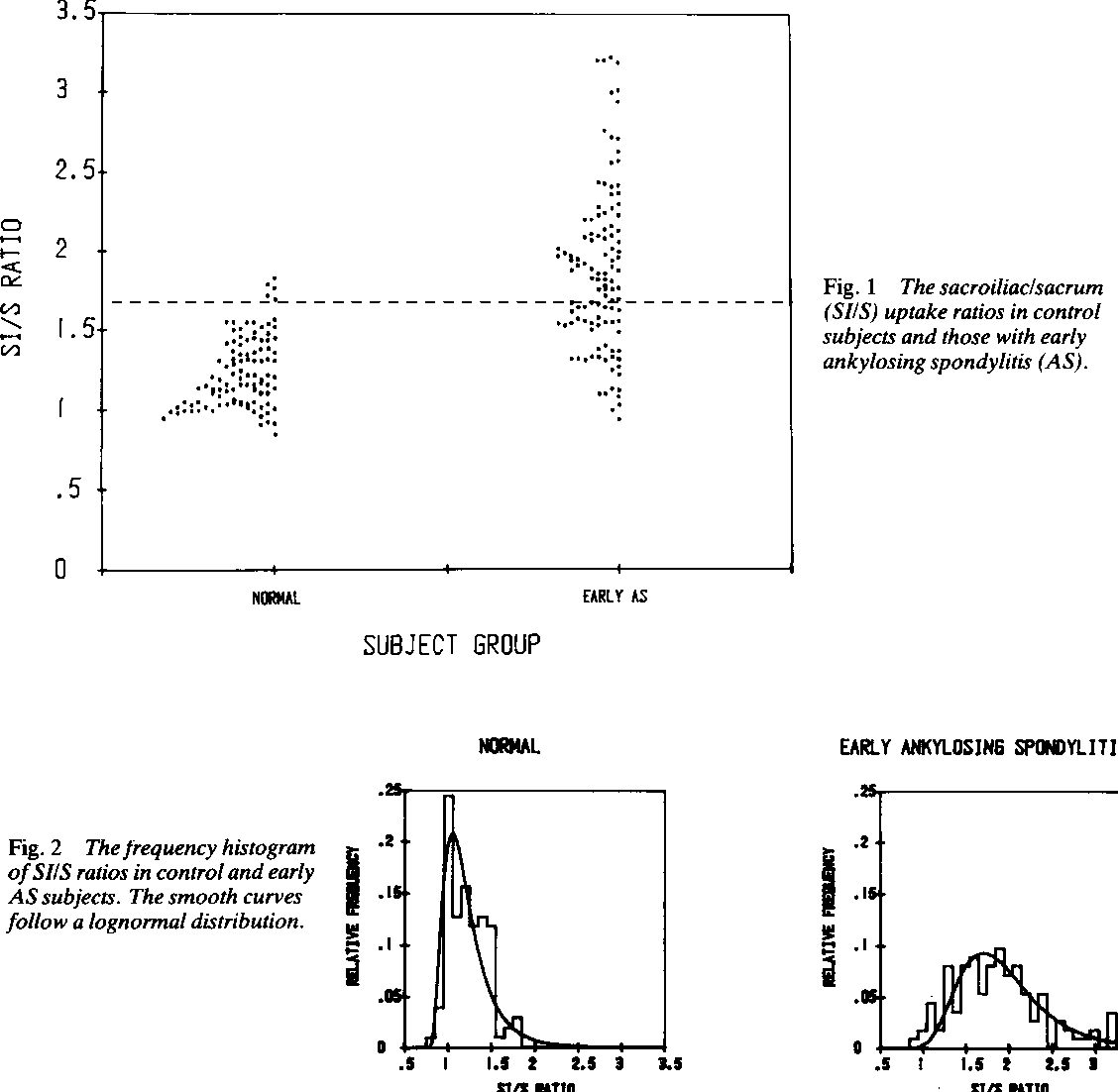 Figure 2 from Application of Bayes' theorem to the diagnosis