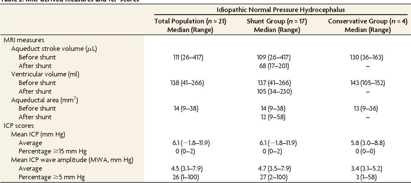 Aqueductal Stroke Volume: Comparisons with Intracranial Pressure ...