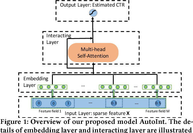Figure 1 for AutoInt: Automatic Feature Interaction Learning via Self-Attentive Neural Networks