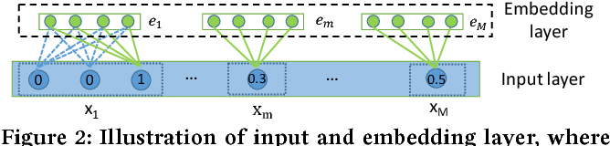 Figure 3 for AutoInt: Automatic Feature Interaction Learning via Self-Attentive Neural Networks