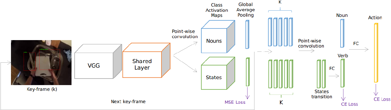 Figure 3 for Recognizing Manipulation Actions from State-Transformations