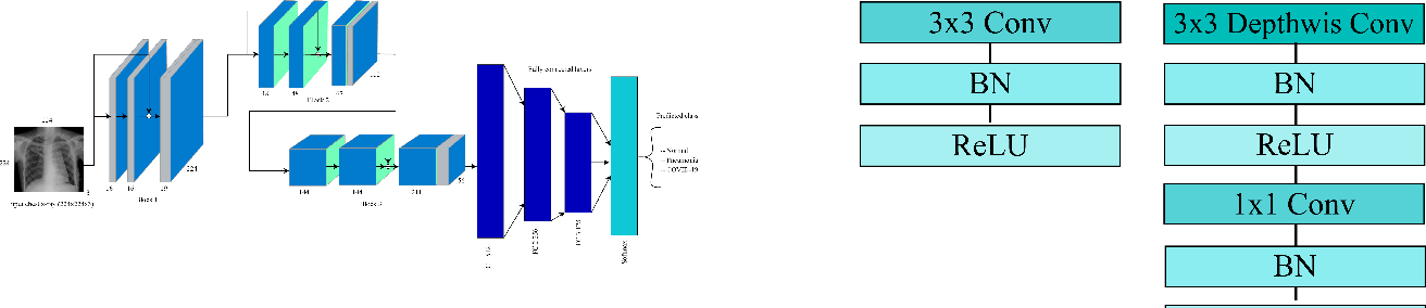 Figure 2 for Automated Detection and Forecasting of COVID-19 using Deep Learning Techniques: A Review