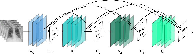 Figure 3 for Automated Detection and Forecasting of COVID-19 using Deep Learning Techniques: A Review