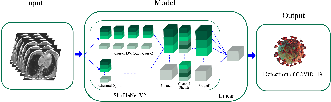 Figure 4 for Automated Detection and Forecasting of COVID-19 using Deep Learning Techniques: A Review