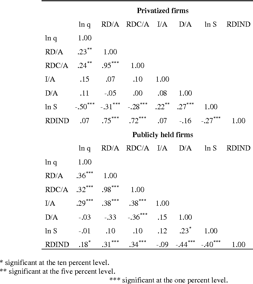 Table 4 – Correlations for privatized and matched firms