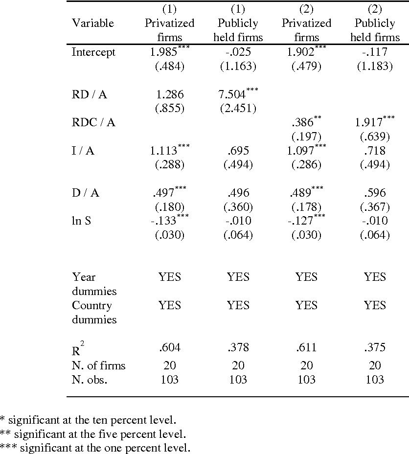 Table 5 – Results of pooled OLS regression (dependent variable: ln q)