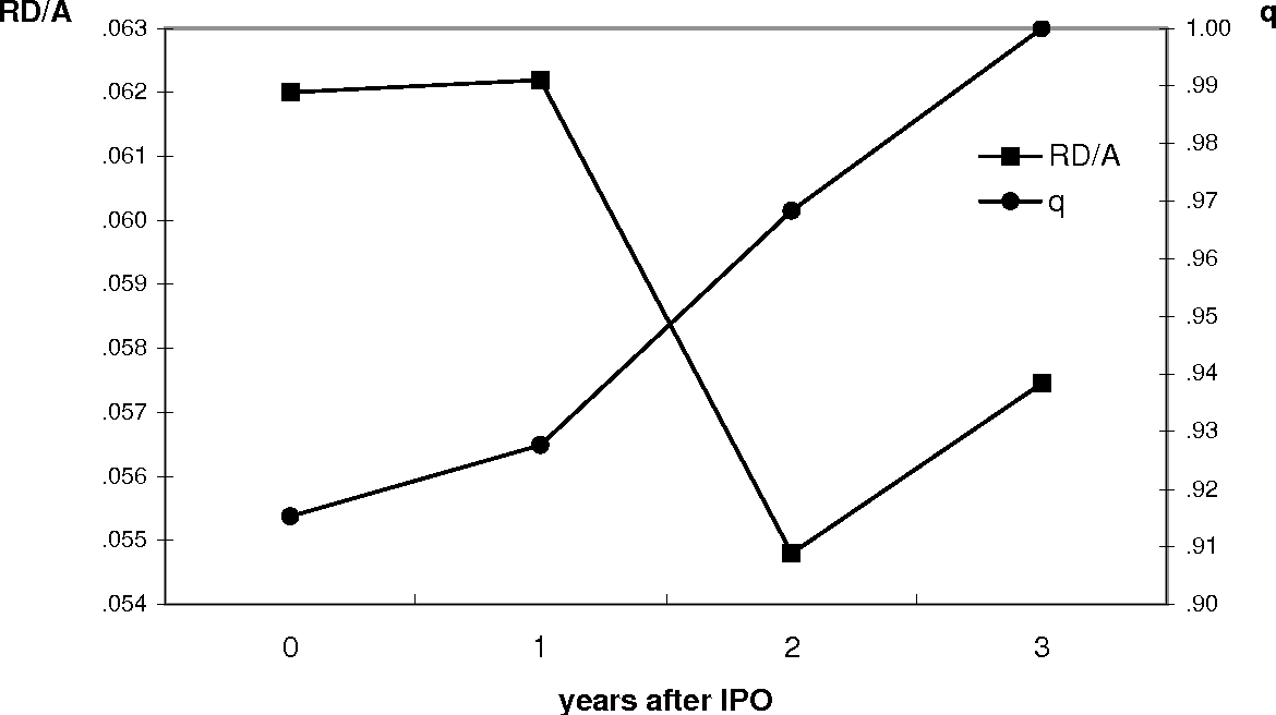Figure 1 - RD/A ratio (left axis) and Tobin's q (right axis) for privatized firms (only 13 firms for which observations are available for all the years from year 0 to year 3 after privatization)