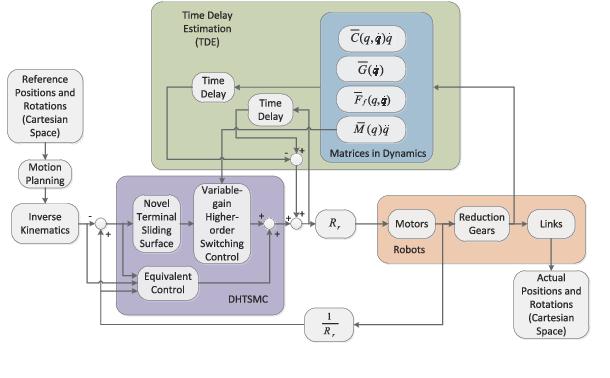 Figure 2 for Feedback-based Digital Higher-order Terminal Sliding Mode for 6-DOF Industrial Manipulators