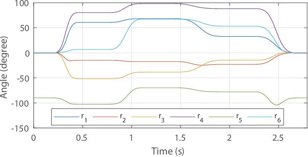Figure 3 for Feedback-based Digital Higher-order Terminal Sliding Mode for 6-DOF Industrial Manipulators