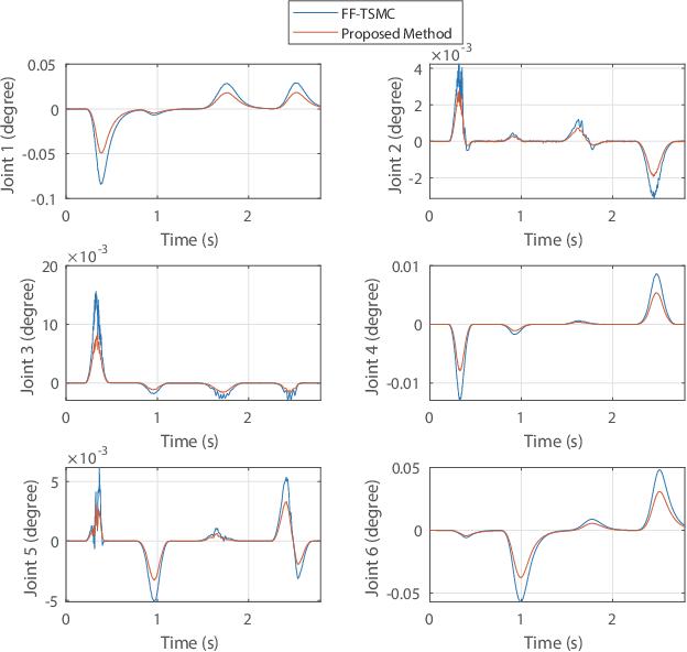 Figure 4 for Feedback-based Digital Higher-order Terminal Sliding Mode for 6-DOF Industrial Manipulators