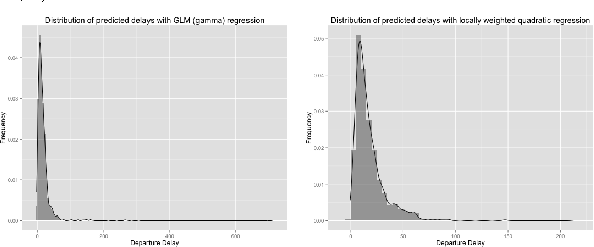 Figure 3 from predicting airline delays semantic scholar figure 3 predicted delay distribution with glm gamma regression left and publicscrutiny Choice Image