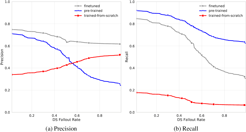 Figure 4 for WebRED: Effective Pretraining And Finetuning For Relation Extraction On The Web