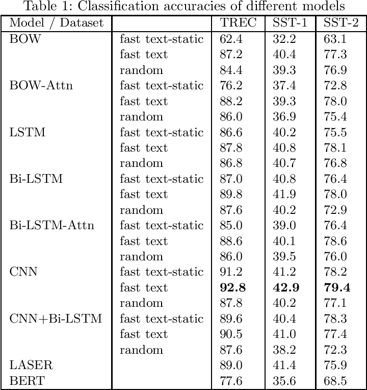 Figure 1 for Deep Learning for Hindi Text Classification: A Comparison