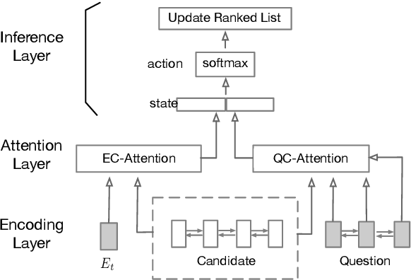 Figure 3 for MS-Ranker: Accumulating Evidence from Potentially Correct Candidates for Answer Selection