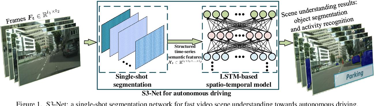 Figure 1 for S3-Net: A Fast and Lightweight Video Scene Understanding Network by Single-shot Segmentation