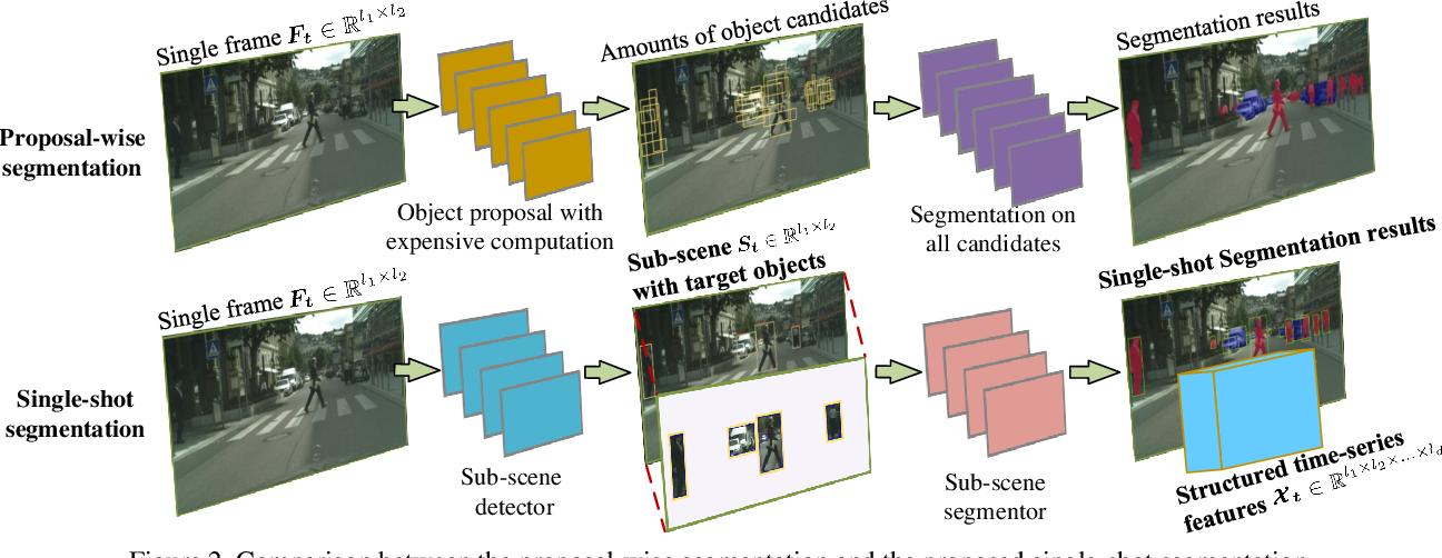 Figure 3 for S3-Net: A Fast and Lightweight Video Scene Understanding Network by Single-shot Segmentation