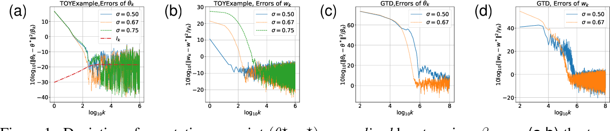 Figure 1 for Finite Time Analysis of Linear Two-timescale Stochastic Approximation with Markovian Noise