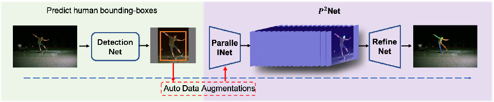 Figure 1 for Augmented Parallel-Pyramid Net for Attention Guided Pose-Estimation