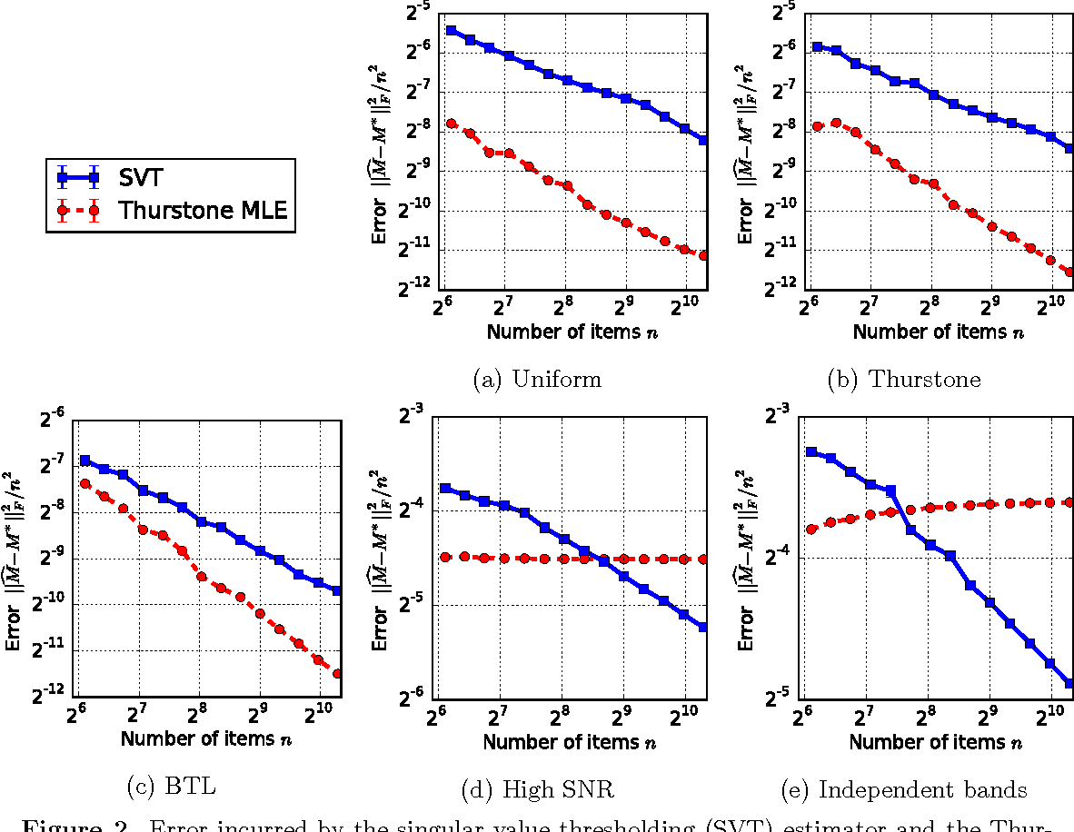 Figure 2 for Stochastically Transitive Models for Pairwise Comparisons: Statistical and Computational Issues