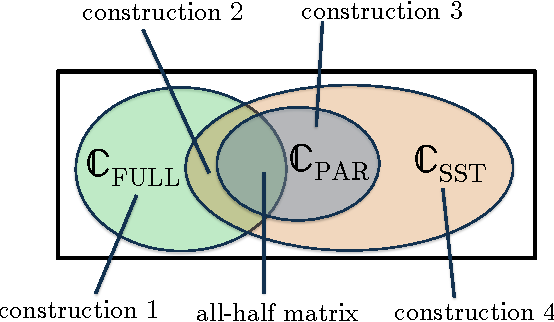 Figure 3 for Stochastically Transitive Models for Pairwise Comparisons: Statistical and Computational Issues