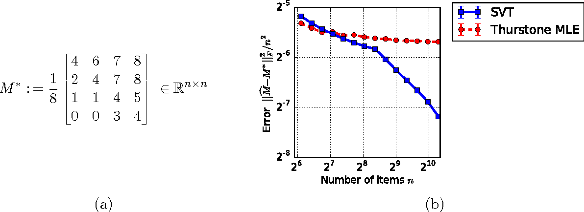Figure 1 for Stochastically Transitive Models for Pairwise Comparisons: Statistical and Computational Issues