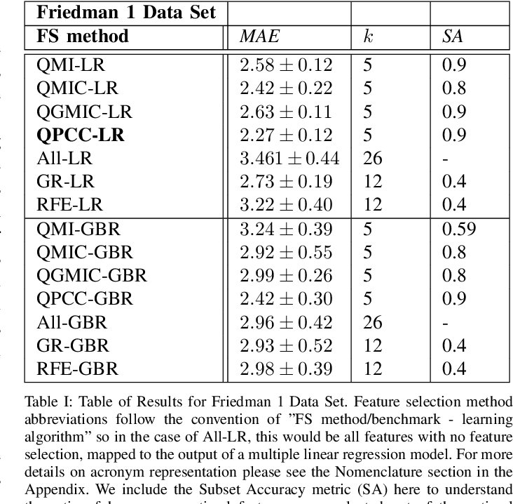 Figure 2 for Quantum-Assisted Feature Selection for Vehicle Price Prediction Modeling