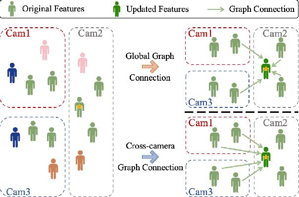Figure 1 for Graph Convolution for Re-ranking in Person Re-identification
