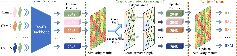 Figure 3 for Graph Convolution for Re-ranking in Person Re-identification