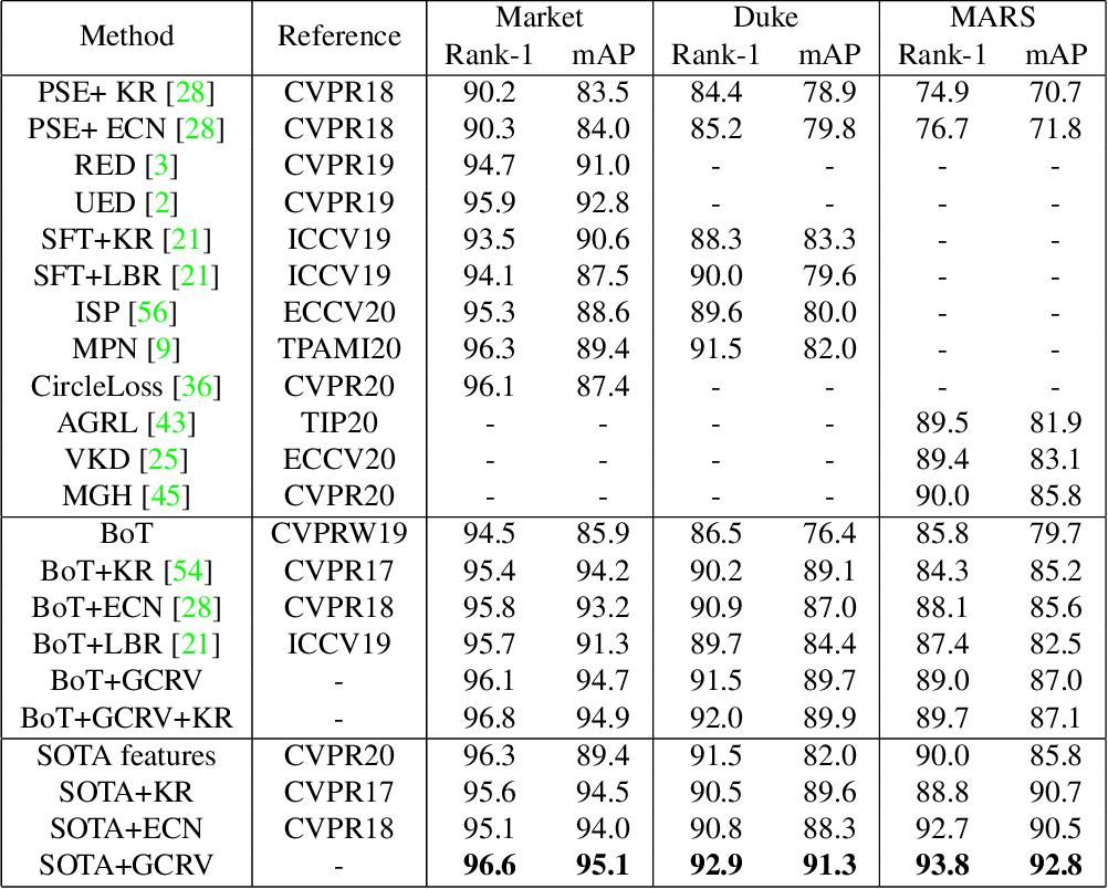 Figure 2 for Graph Convolution for Re-ranking in Person Re-identification
