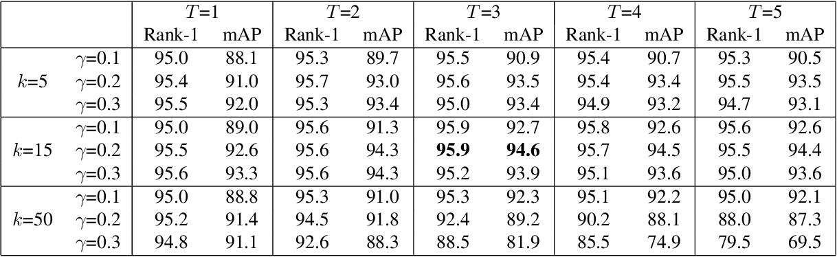 Figure 4 for Graph Convolution for Re-ranking in Person Re-identification