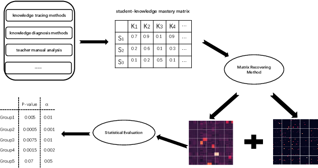 Figure 1 for Exploring Common and Individual Characteristics of Students via Matrix Recovering
