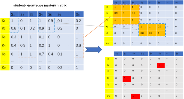 Figure 3 for Exploring Common and Individual Characteristics of Students via Matrix Recovering