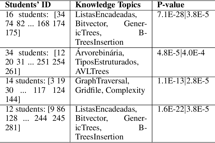 Figure 4 for Exploring Common and Individual Characteristics of Students via Matrix Recovering