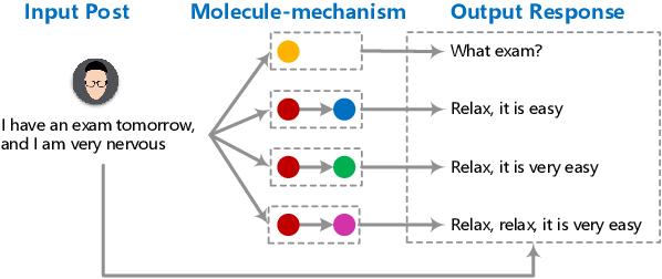 Figure 1 for Atom Responding Machine for Dialog Generation