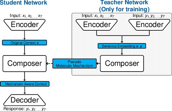 Figure 3 for Atom Responding Machine for Dialog Generation