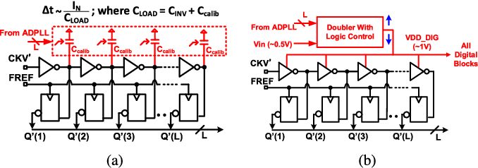 Figure 3 from A 0.5V 1.6mW 2.4GHz fractional-N all-digital ... on
