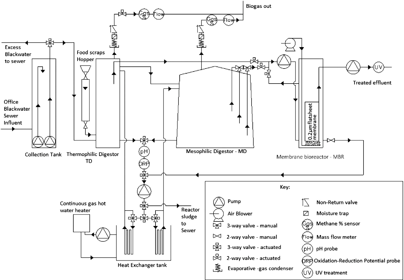 The Use Of Food Waste As A Carbon Source For On Site Treatment Figure 2 Diagram Biogas Plant Using 1