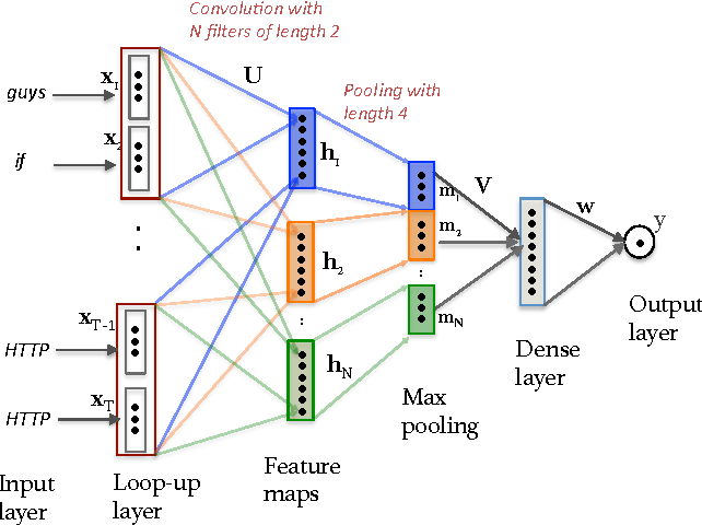 Figure 1 for Applications of Online Deep Learning for Crisis Response Using Social Media Information